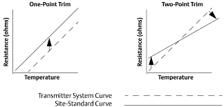 rosemount wiring diagram wiring diagram and schematic terex pt100 wiring diagram diagrams and schematics