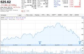 Aapl Stock Quote