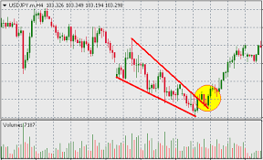 Falling Wedge Chart Pattern Forex Trading Guide Trading Forex With Bullish Or Falling