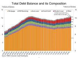 Us Household Debt Rose To 12 6 Trillion In 2016 Biggest