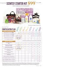 Scentsy Compensation Chart Scentsy Compensation Plan Kozen Jasonkellyphoto Co
