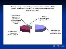 Презентация на тему Курсовая работа на тему Таможенные  4