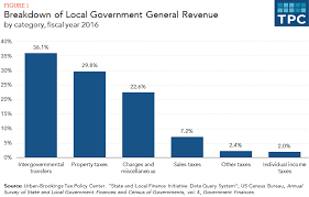 According To The Chart The Citizens Are Being Taxed What Are The Sources Of Revenue For Local Governments Tax