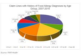 Allergic Reaction Chart Severe Food Allergies Rise Dramatically Over Past Decade