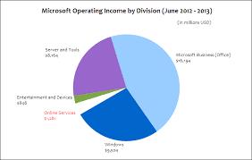 Microsoft Profit 2015 Where Does Microsoft Make Money Updated 2013 Tanner Helland