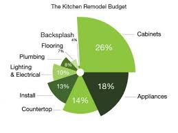 Renovation Budgets What Does It Cost To Remodel A Kitchen Your Renovation Budget