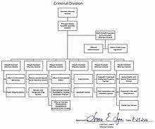 Doj Org Chart 2018 United States Department Of Justice Criminal Division