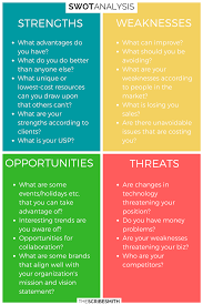 Swot Analysis Stands For Strengths Weaknesses Opportunities And