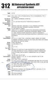 20 Judicious Valvoline Maxlife Atf Compatibility Chart