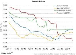 Potash Prices Continue To Cause Concerns For The Market