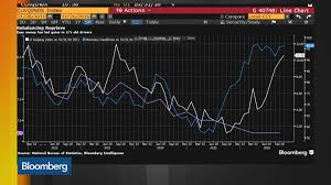 Chinas Old Economy Is Roaring Back To Life Bloomberg