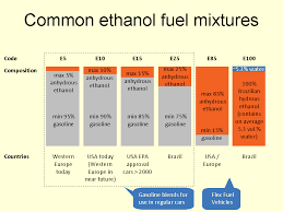 E85 Afr Chart Common Ethanol Fuel Mixtures Wikipedia