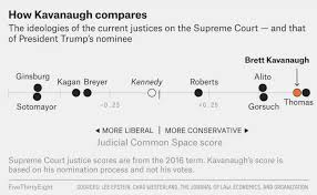 Their Pay Age Political Leanings And More 6 Supreme Court