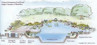 natural water filter system. Plain Natural Pool Filtration System In Natural Water Filter A