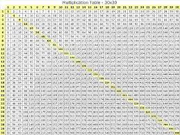 Beautiful All Of The Times Tables Up To 100 Good Quotes