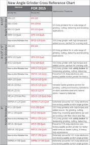 Grinders Size Chart Metabo Grinders Full Line Overhaul Adds 20 More Power