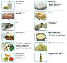 Food Safety Time And Temperature Chart Food Safety Time Temperature Control For Safety Tcs Food