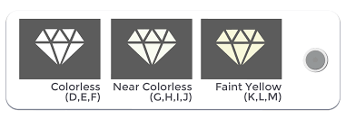 Diamond Grading Chart Diamond Color Chart Learn The Color Grade Scale