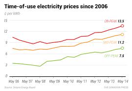 Ontario Hydro Peak Hours Chart Baloney Meter Looking At The Ontario Party Leaders Energy