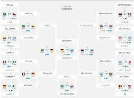 World Cup 2014 Results Chart