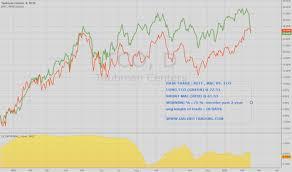 Tco Chart Tco Stock Price And Chart Nyse Tco Tradingview