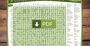 Companion Planting Chart Uk The Permaculture Research Institute