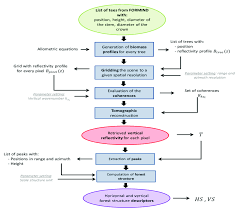 Flowchart Of The Simulation Of Vertical Reflectivity