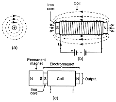 security electronics systems and circuits part 2 nuts volts electromagnet units are widely used in industrial and commercial applications to control the hold or release actions of security doors and safety guards and