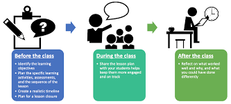 Lesson Planning Centre For Teaching Excellence
