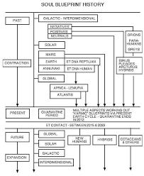 Bashar Soul Blueprint Diagram Google Search Diagram