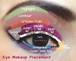 A Nice Guide For Beginners On Eyeshadow Placement Eye
