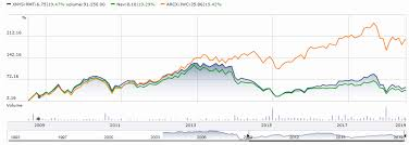 Expanding U S Equities Exposure With Micro Cap Cef Royce