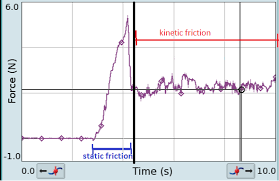 Coefficient Of Static Friction Chart Difference Between Kinetic Friction And Static Friction