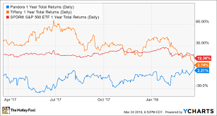 Pandora Stock Chart The 1 Big Idea These Jewelry Brands Are Betting On The