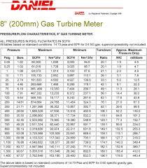 Standard Capacity Gas Turbine Meter Brochure Pdf Free Download