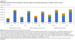 Chart 2a Average Annual Income Of Women And Men Aged 16 And