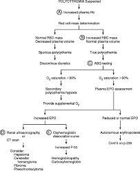 Polycythemia An Overview Sciencedirect Topics