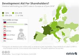 Tax Chart 2018 Chart Development Aid For Shareholders Statista