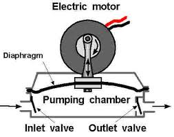 diapmp jpg as the motor spins the diaphragm is pulled up and down when the diaphragm is pulled up the water is drawn in opening the inlet valve and closing the