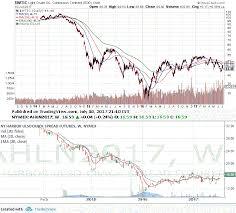 Refinery Stocks Crack Spread Error Alex Lu