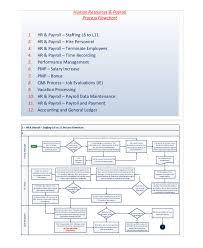 Accounts Payable Process Flow Chart Pdf Symbolic Accounting Flow Chart Sample 49 Processes Of