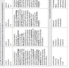 tok ia language related lja theory of knowledge  rubric