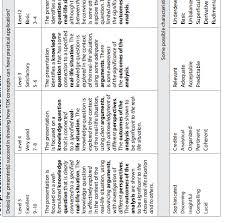 tok ia language related lja theory of knowledge  rubric