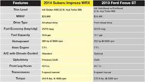 Subaru Model Comparison Chart 2014 Subaru Impreza Wrx Vs Ford Focus Comparison Fairbanks Ak