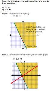 example 1 systems of inequalities