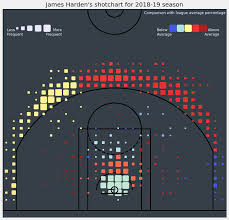 Basketball Turnover Chart A Look At Ridiculous Season By James Harden Through Various