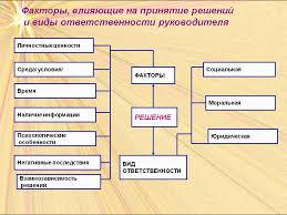 Реферат Психологические аспекты принятия решений Психологические особенности принятия решений реферат