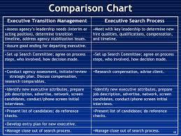 Non Profit Leadership Transitions Oct07 F
