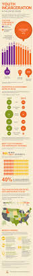 essay on juvenile delinquency best images about juvenile justice  best images about juvenile delinquency black check out this infographic about youth incarceration from the annie