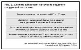 Отчет о проведенном в рамках Российского национального конгресса  Особый интерес для практических врачей представлял разбор в рамках основного доклада профессора Ф Ю Копылова клинического случая пациентки с депрессией и